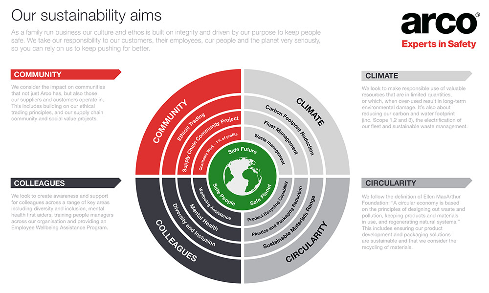 Our Sustainability Aims
